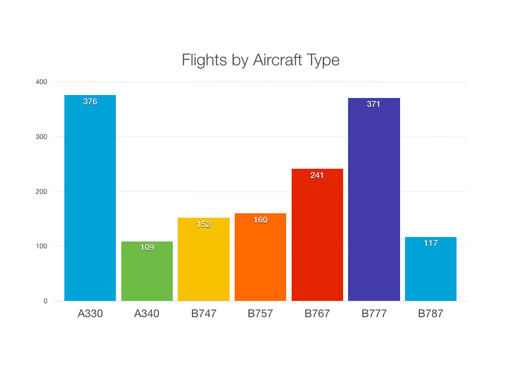 Transatlantic flights by aircraft type