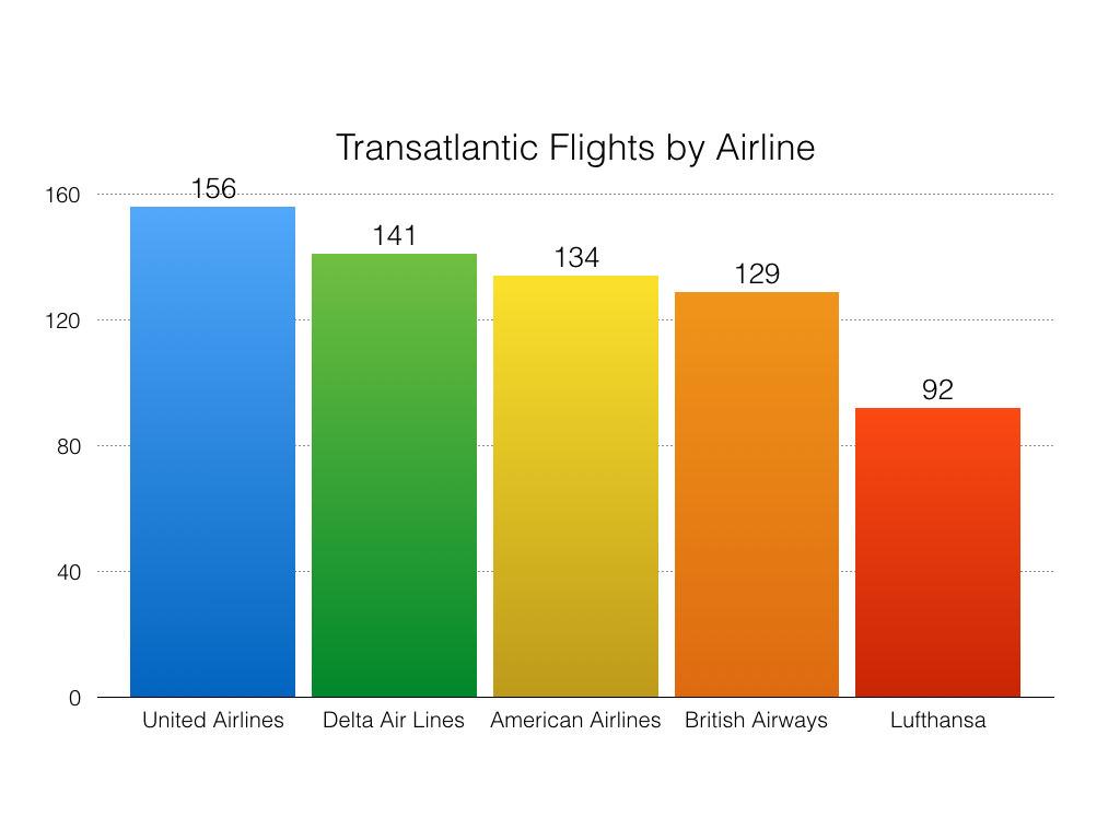 Transatlantic flights by airline (top 5 airlines)