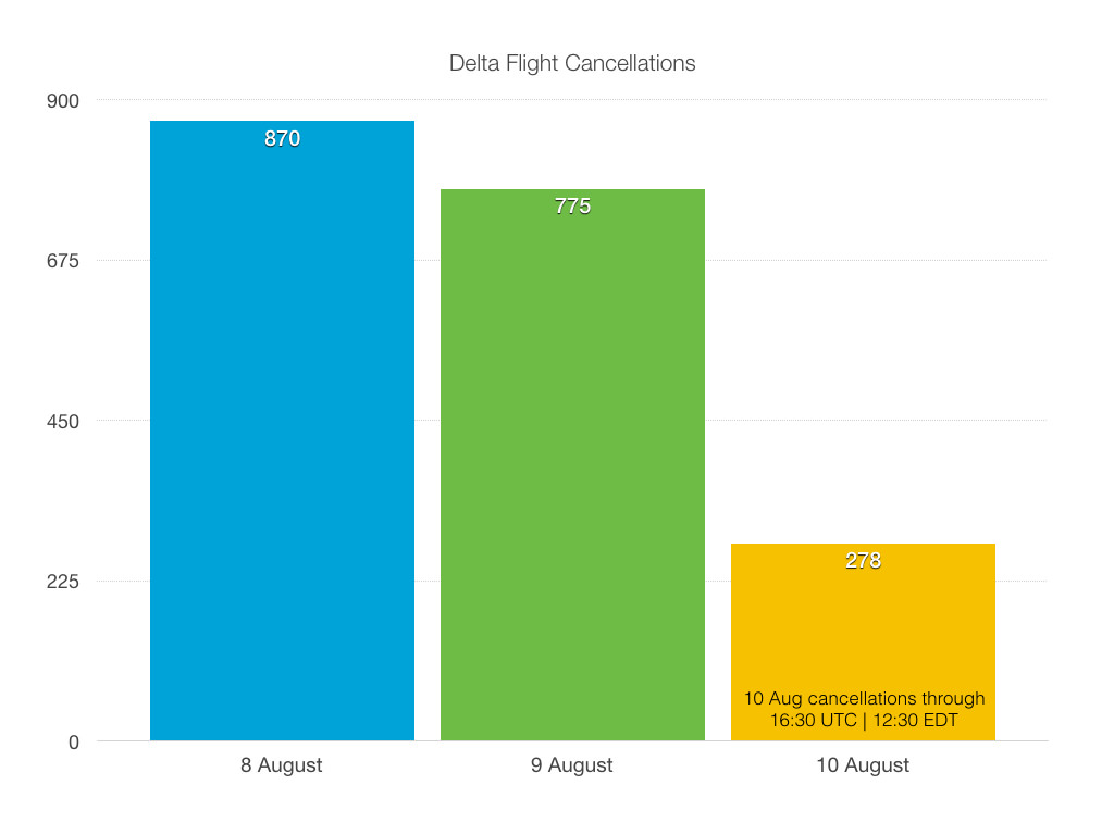 Delta flight cancellations 8-10 August