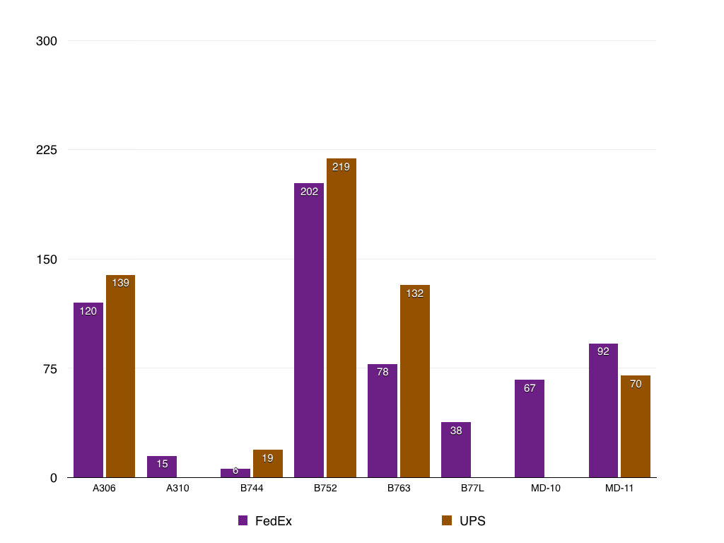 UPS and FedEx flights by aircraft type