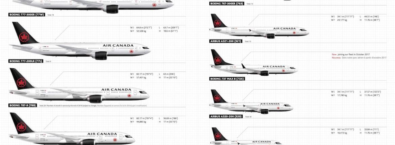 Air Canada Fleet Part 1 Flightradar24 Blog