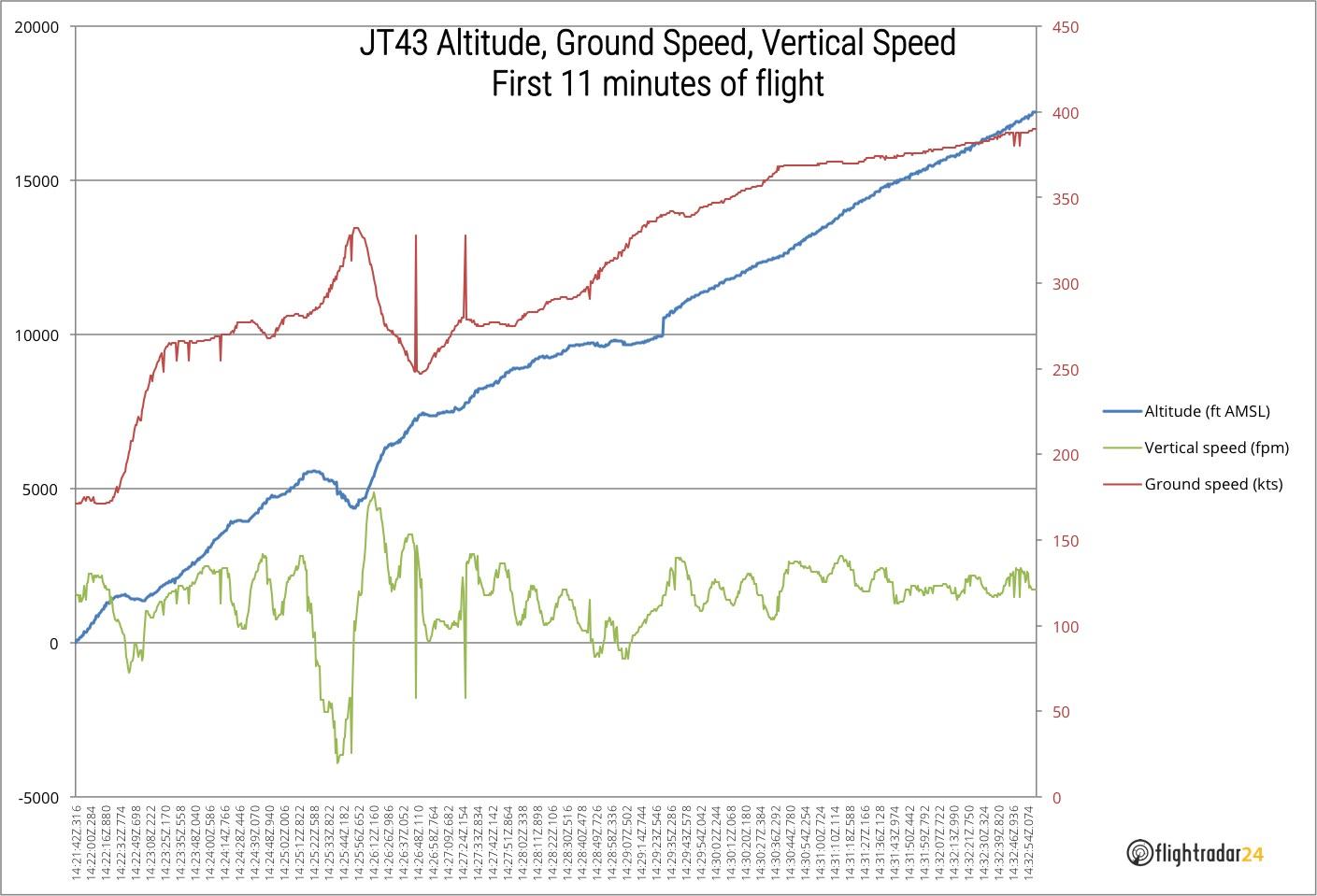 Flightradar24 Data Regarding Lion Air Flight JT610