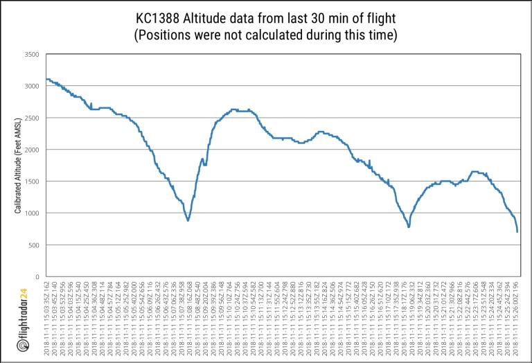 Flightradar24 data regarding Air Astana E190 KC1388 loss-of-control