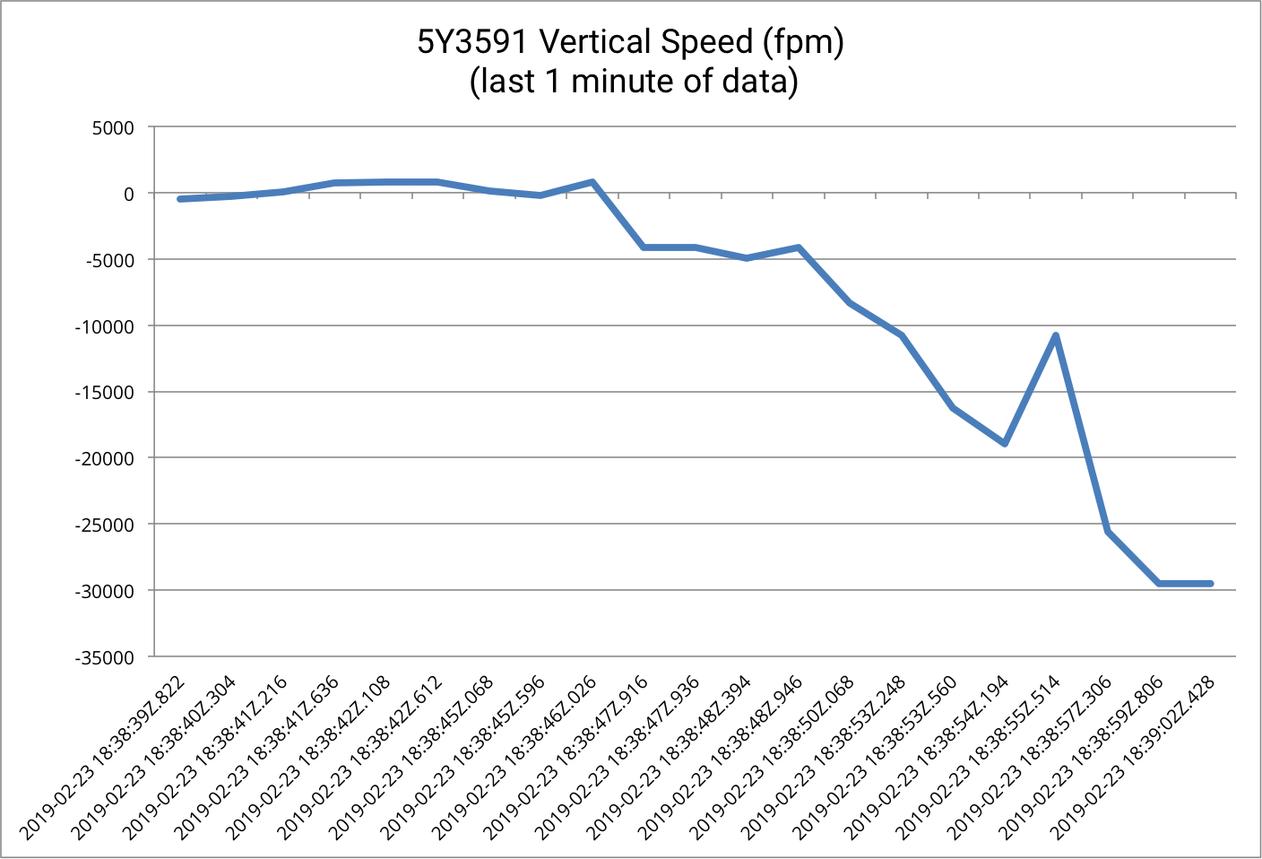 Vertical speed for the last minute of flight