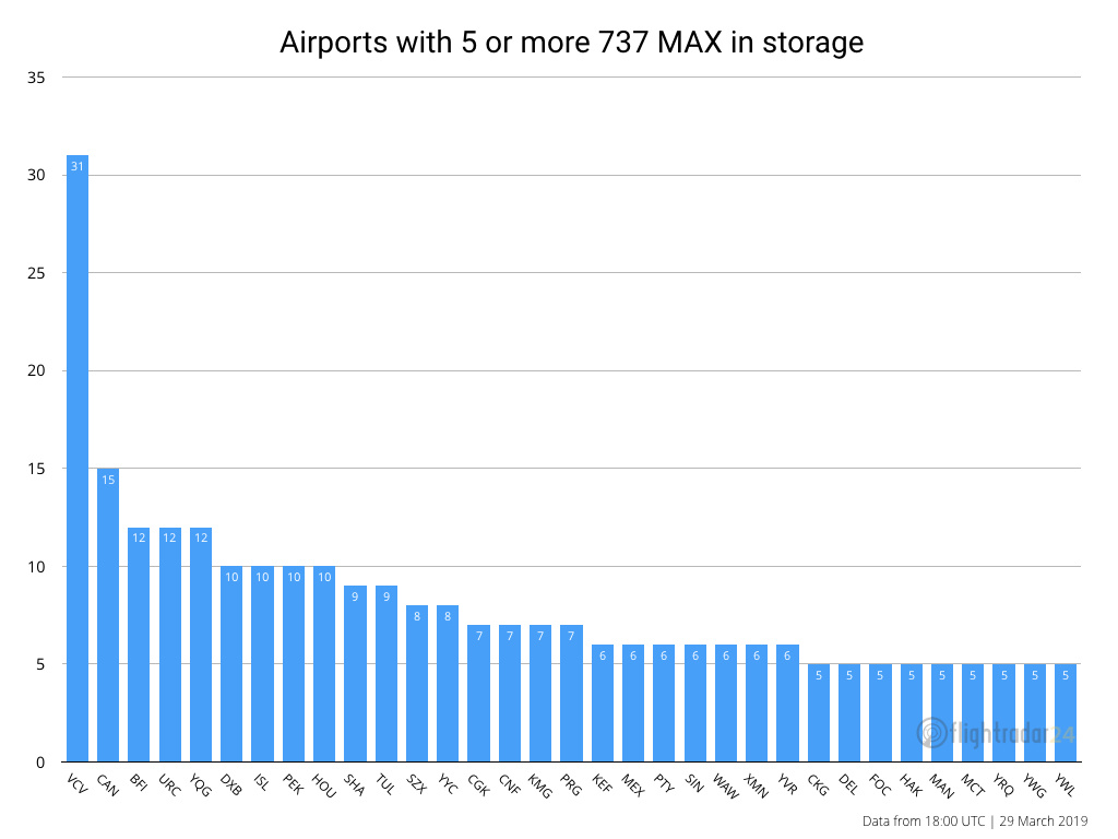 Airports with 5 or more MAX aircraft in storage