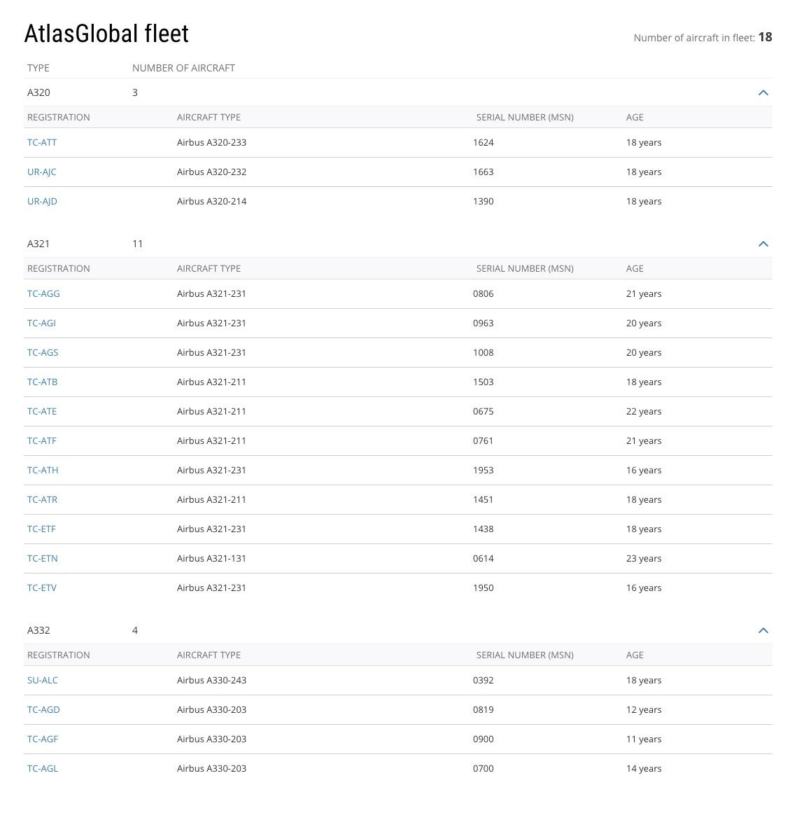 The AltasGlobal fleet as of 26 November 2019