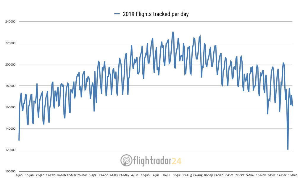 2019 Flights tracked per day