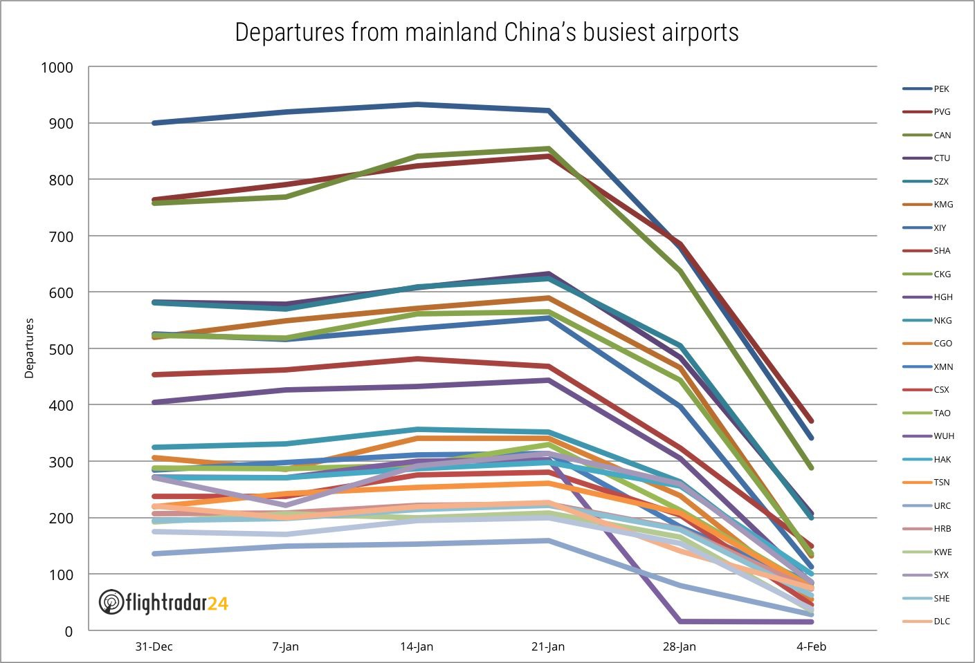 Daily departures from mainland China's 25 busiest airports since 31 December