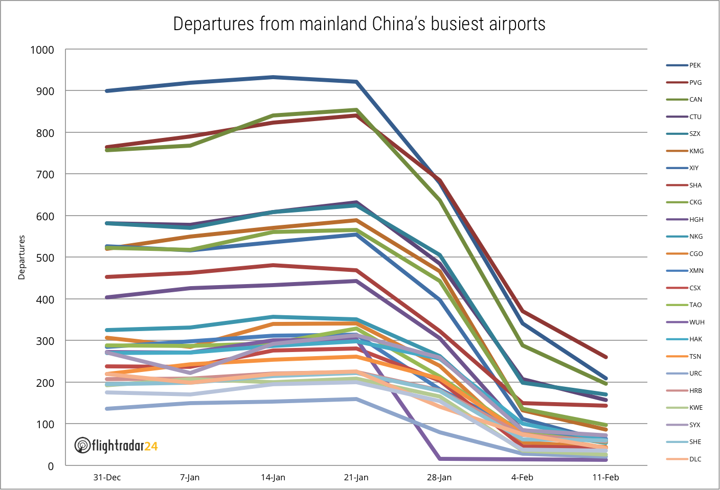 Departures from 25 busiest Chinese airports