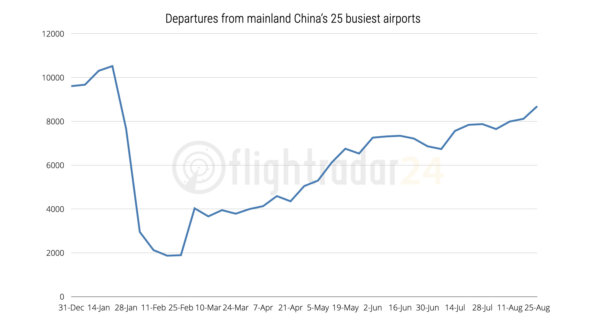 Mainland China Total Departures though 25 August