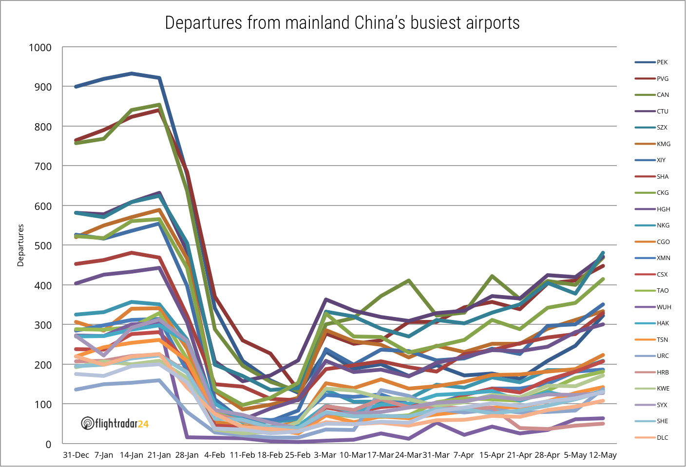 Top 25 Mainland China Depatures by Airport through 12 May