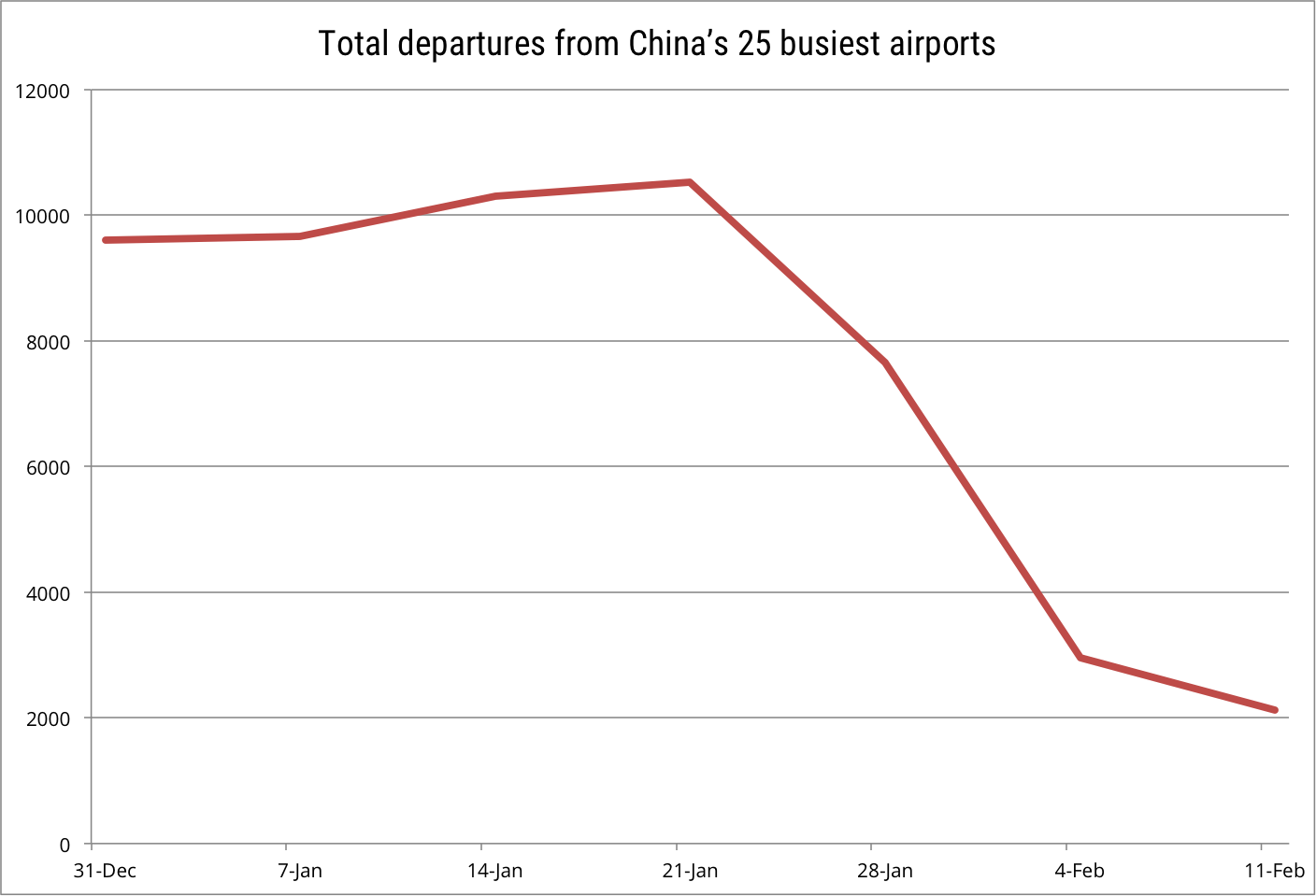 Total departures from China's 25 busiest airports 31 Dec to 11 Feb
