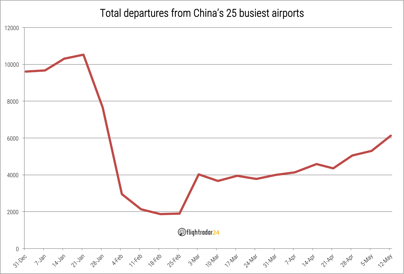 Top 25 Mainland China Airports Total Departures through 12 May