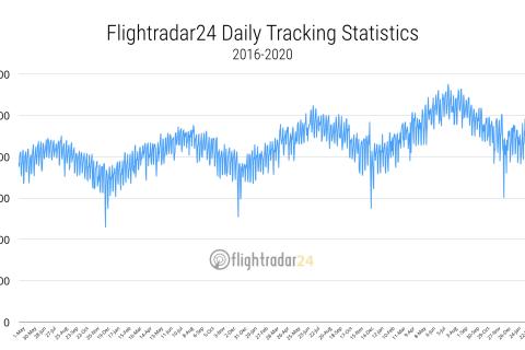 Total air traffic since 2016
