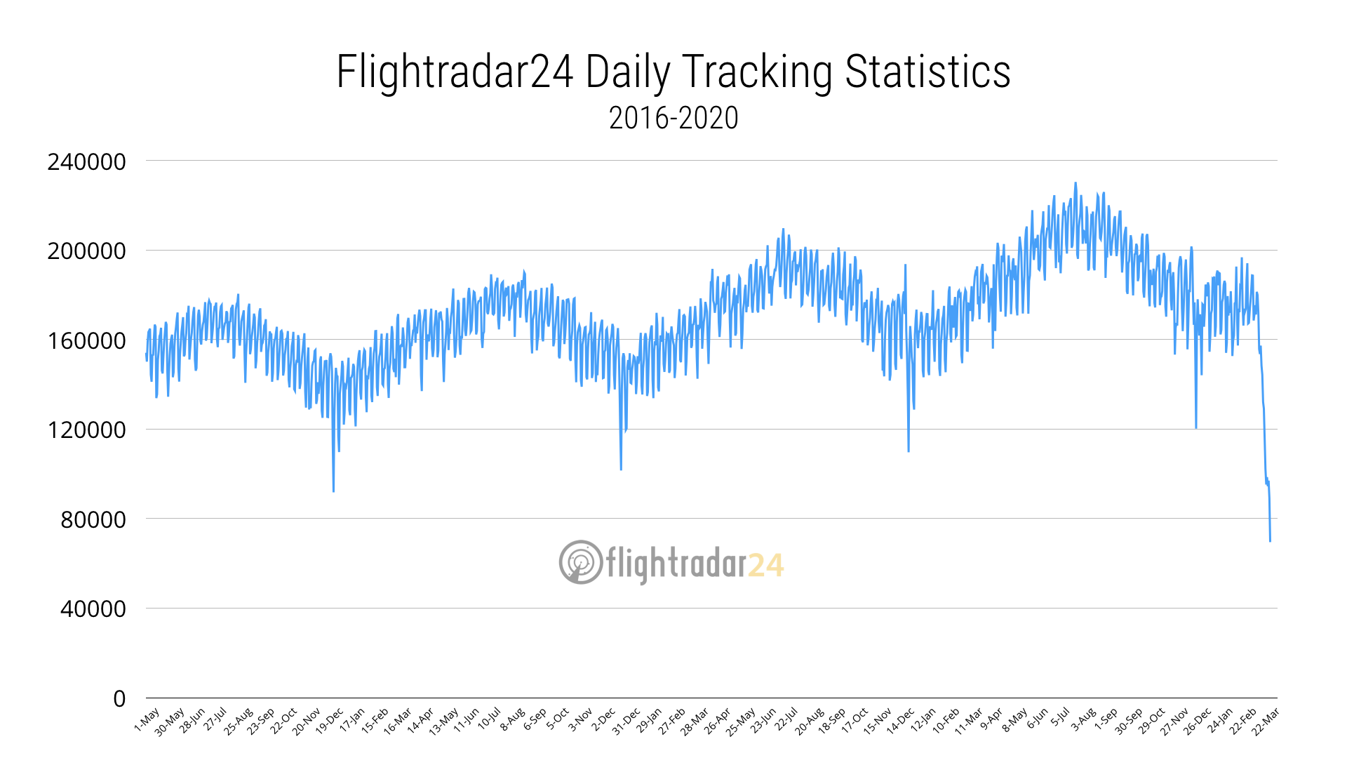 Total air traffic since 2016