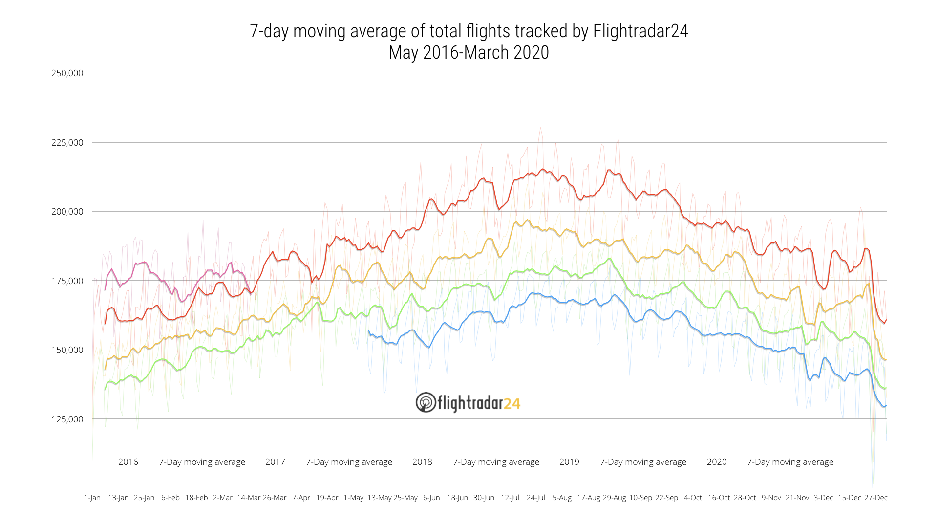 7 Day moving average of all flights tracked by Flightradar24 through 15 March 2020