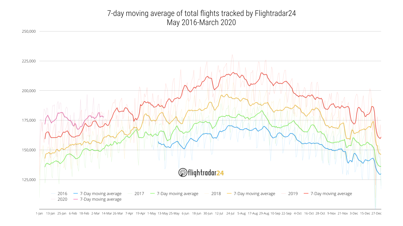 Total flights tracked May 2016 to March 2020