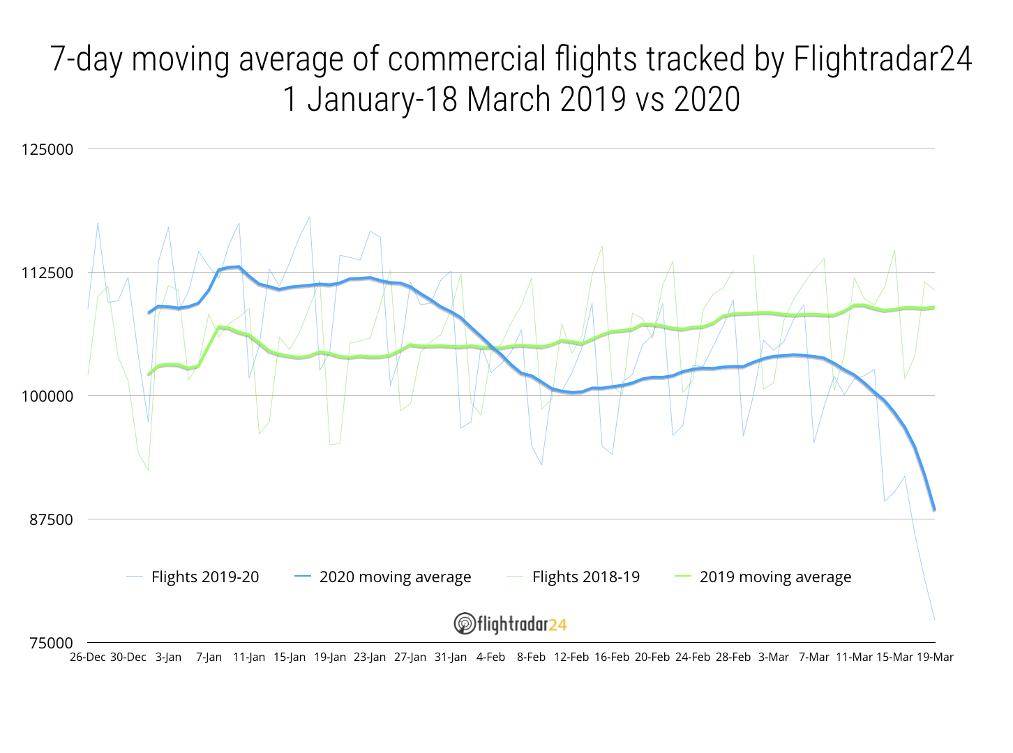 7-day moving average of commercial traffic 2019 vs 2020
