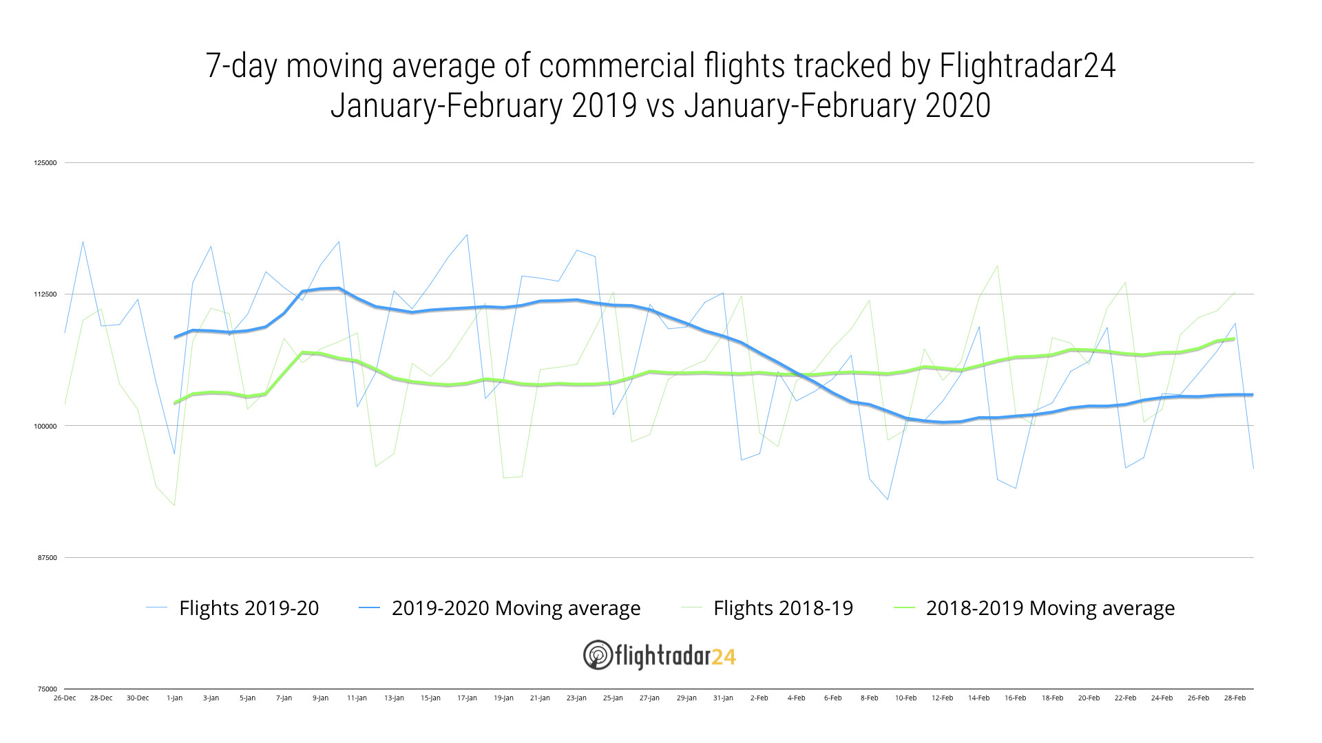 Commercial traffic 2019 vs 2020 year to date