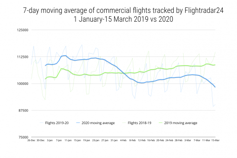 Moving average of commerical flights tracked by Flightradar24