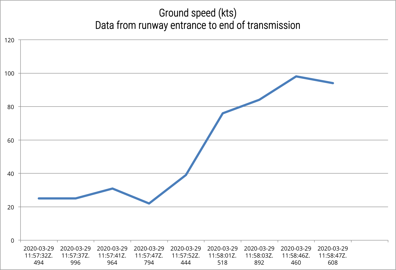 Ground speed graph of RP-C5880