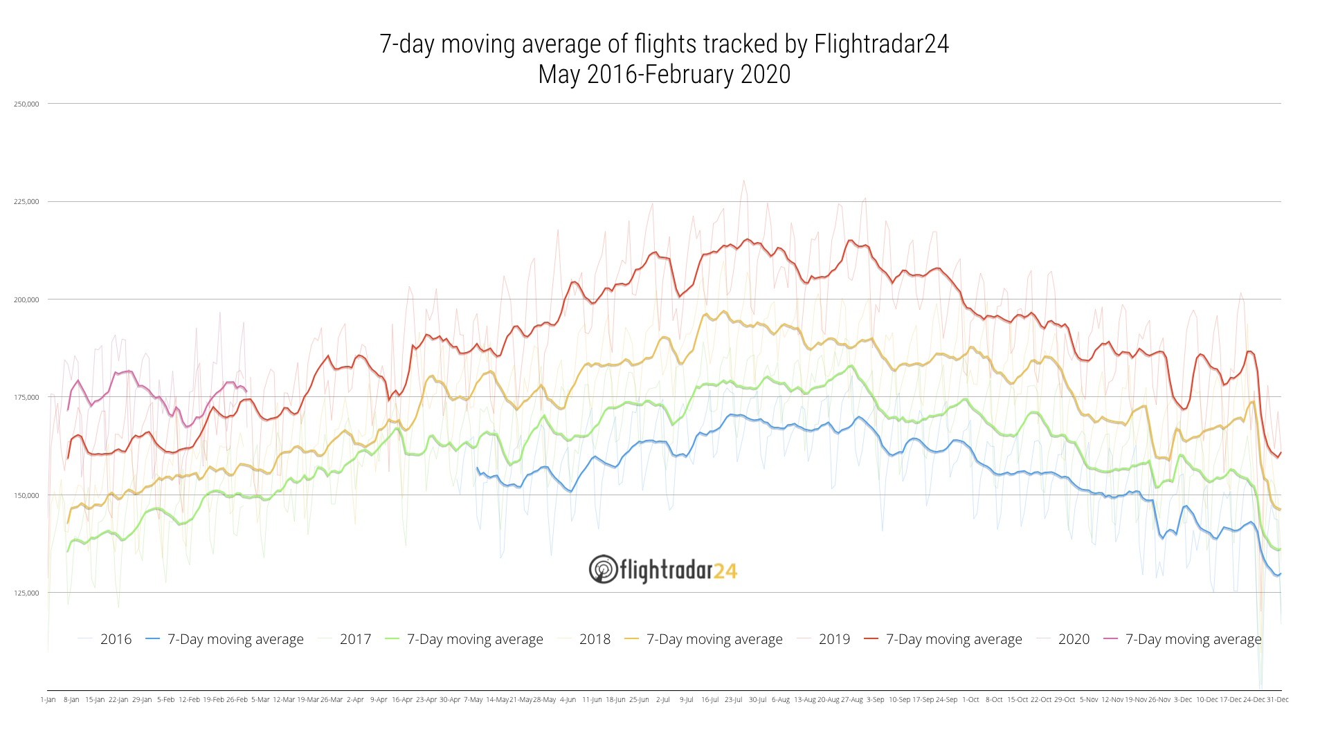 Total daily flights tracked May 2016 to February 2020