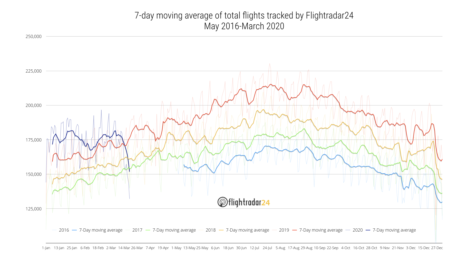 7-day moving average of total flights tracked