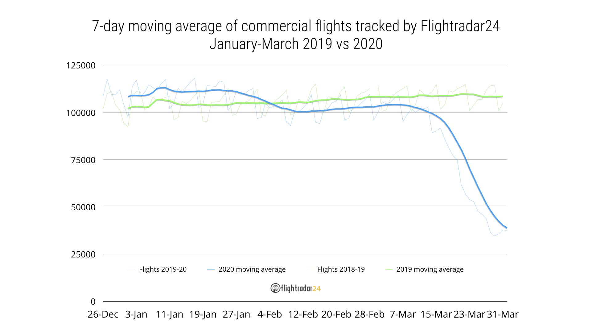 Commercial traffic 2019 vs 2020