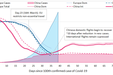 COVID-19 infection rates and flight operations in China and Europe
