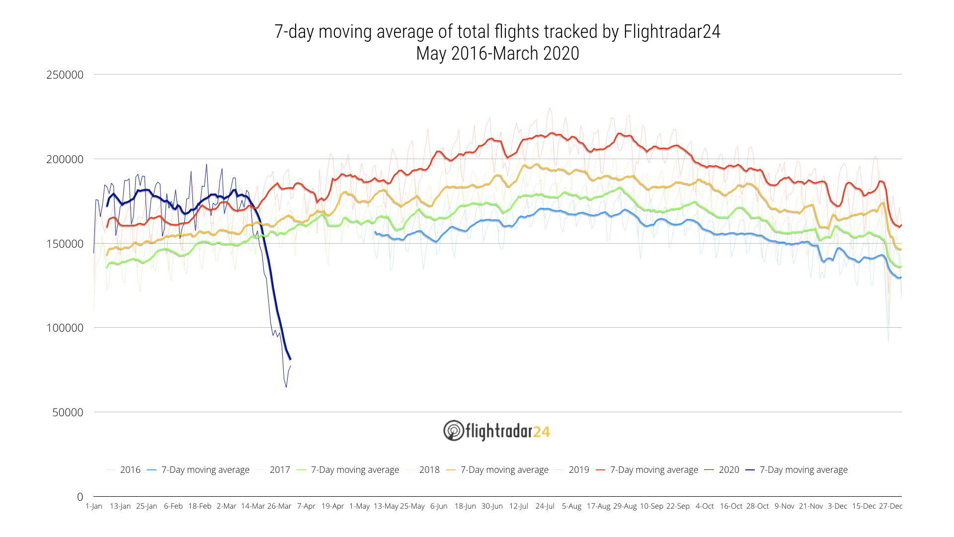 Total flights through March 2020