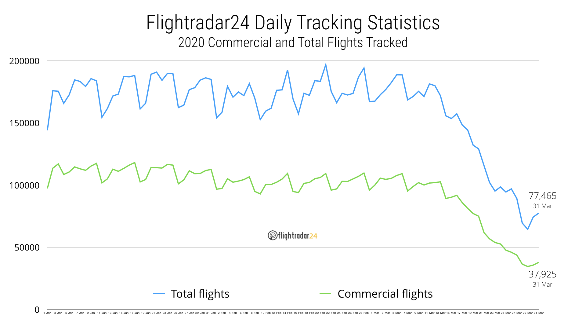 Commercial and Total flights tracked in 2020