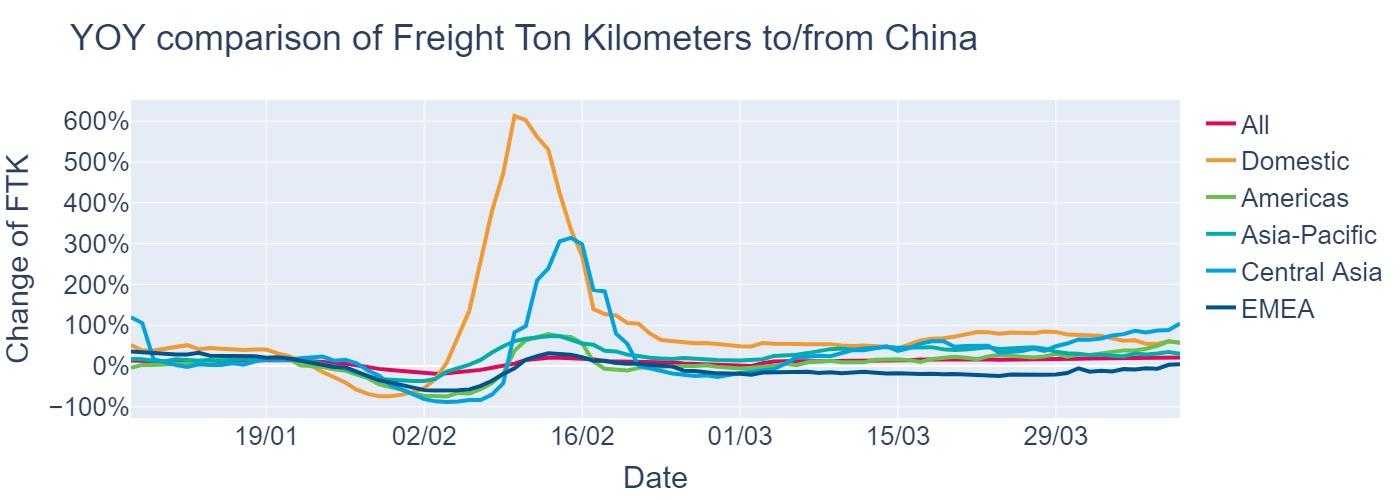 YoY FTK Comparison in China China