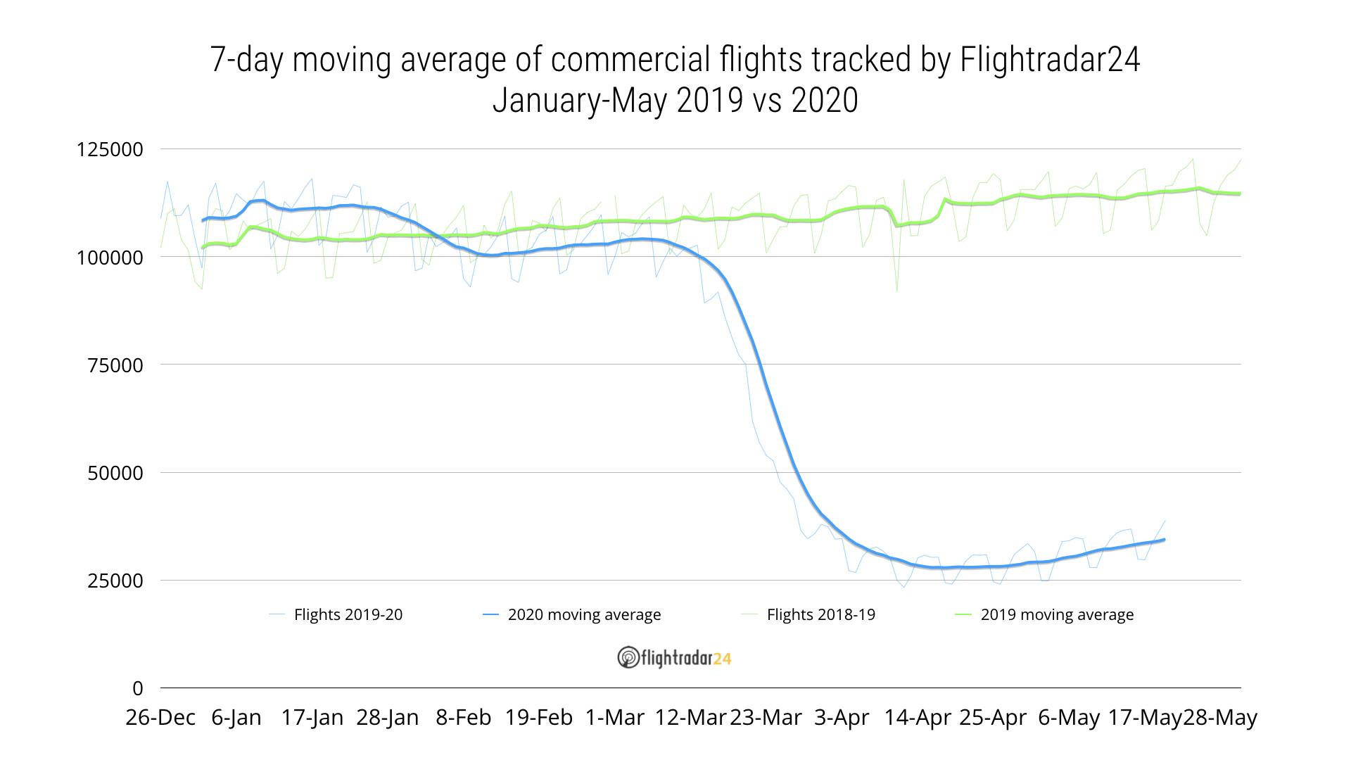 Jan-May 2019 vs 2020 commercial flights