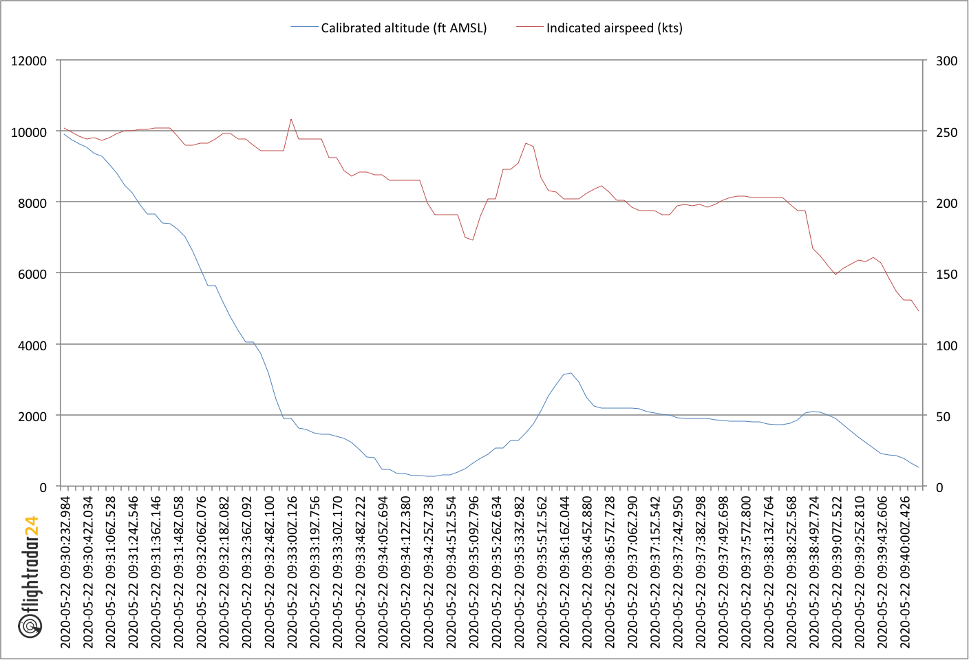 PK8303 Altitude and Indicated airspeed graph