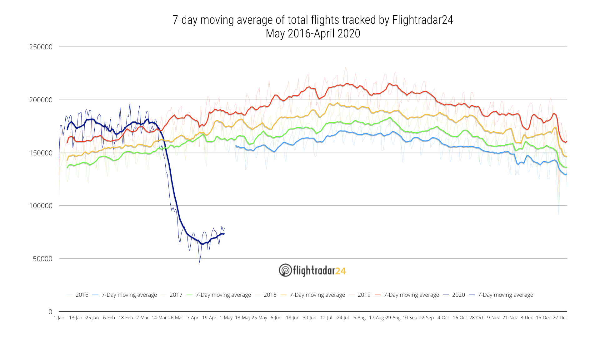 Total flights tracked May 2016 to April 2020