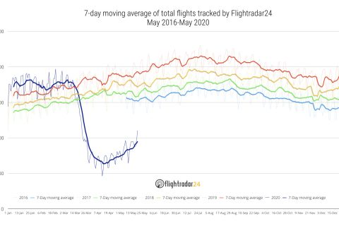 7 day moving average of total flights tracked by Flightradar24