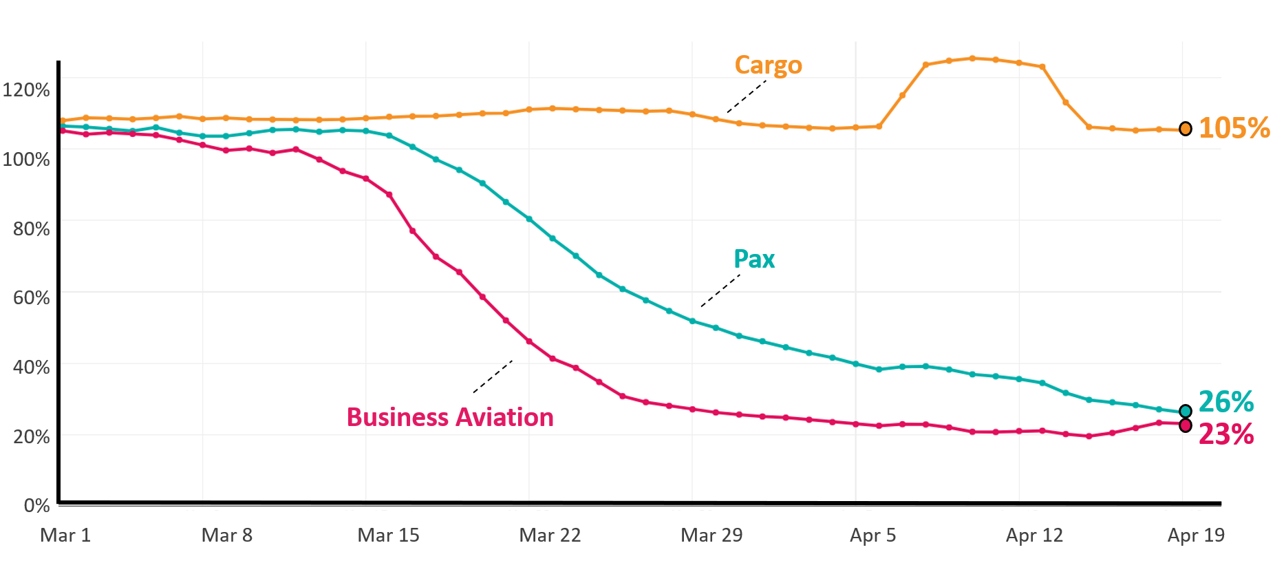 US originating Passenger, Cargo, Business Aviation year over year change