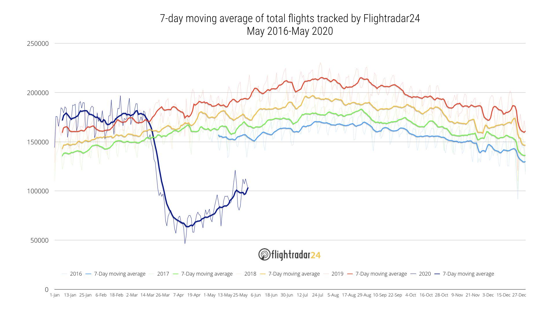 May 2016-May 2020 Total Flights