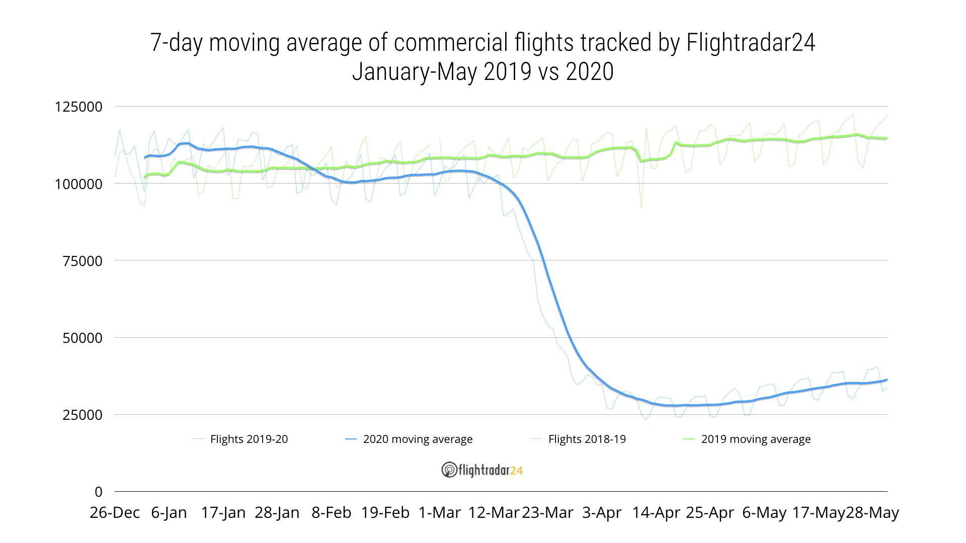 Commercial flights 2020 vs 2019