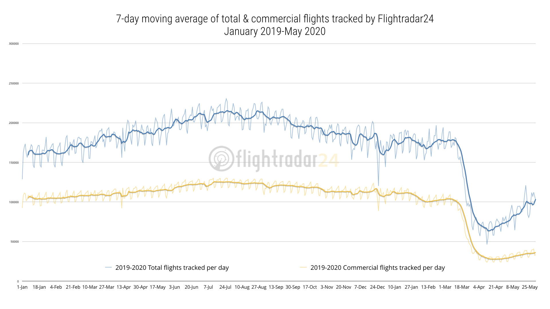 2019-2020 Total and Commercial flights tracked