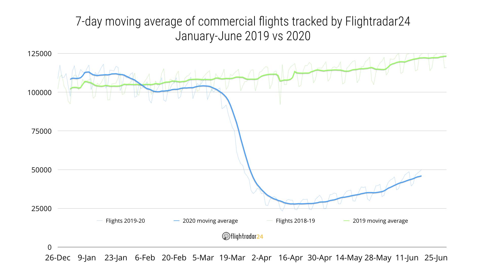 Commercial flights 2019 vs 2020