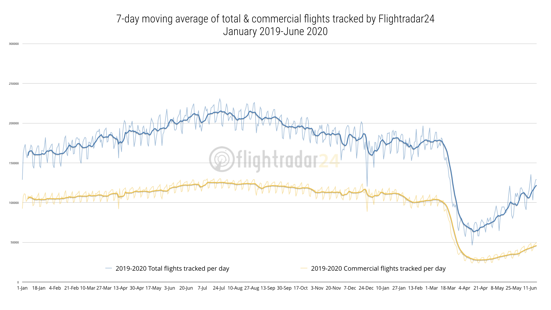 2019-2020 total and commercial flights
