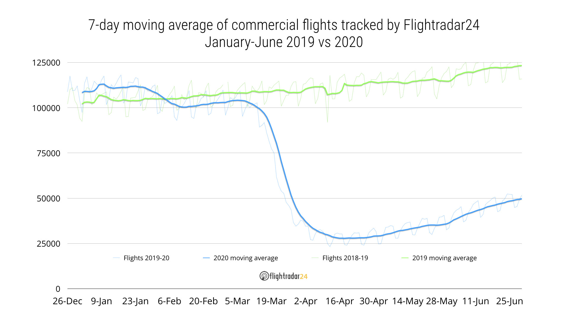 2019 vs 2020 Commercial Flights, January to June
