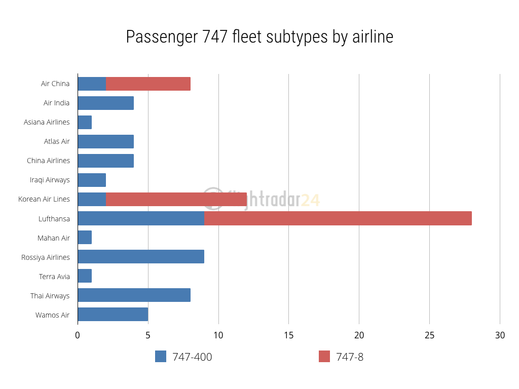 747 fleet type by airline