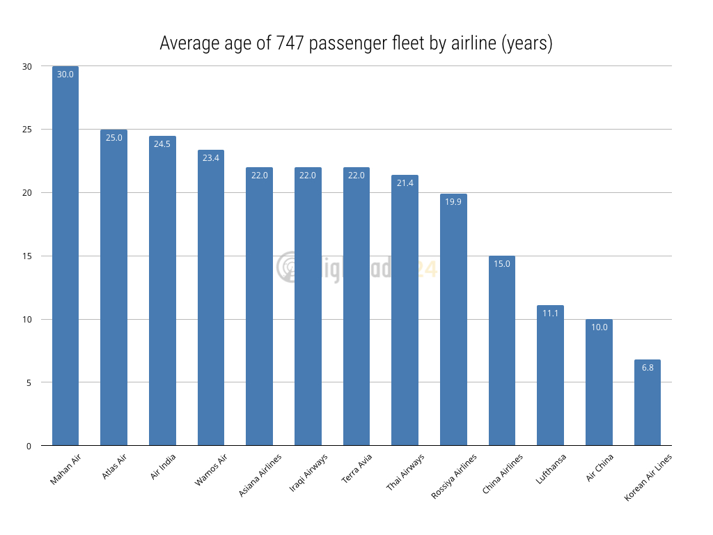 Average age of passenger 747s by airline