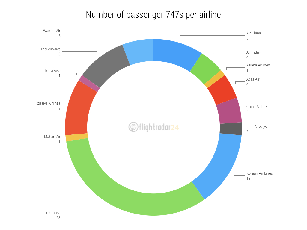 Number of passenger 747s by airline
