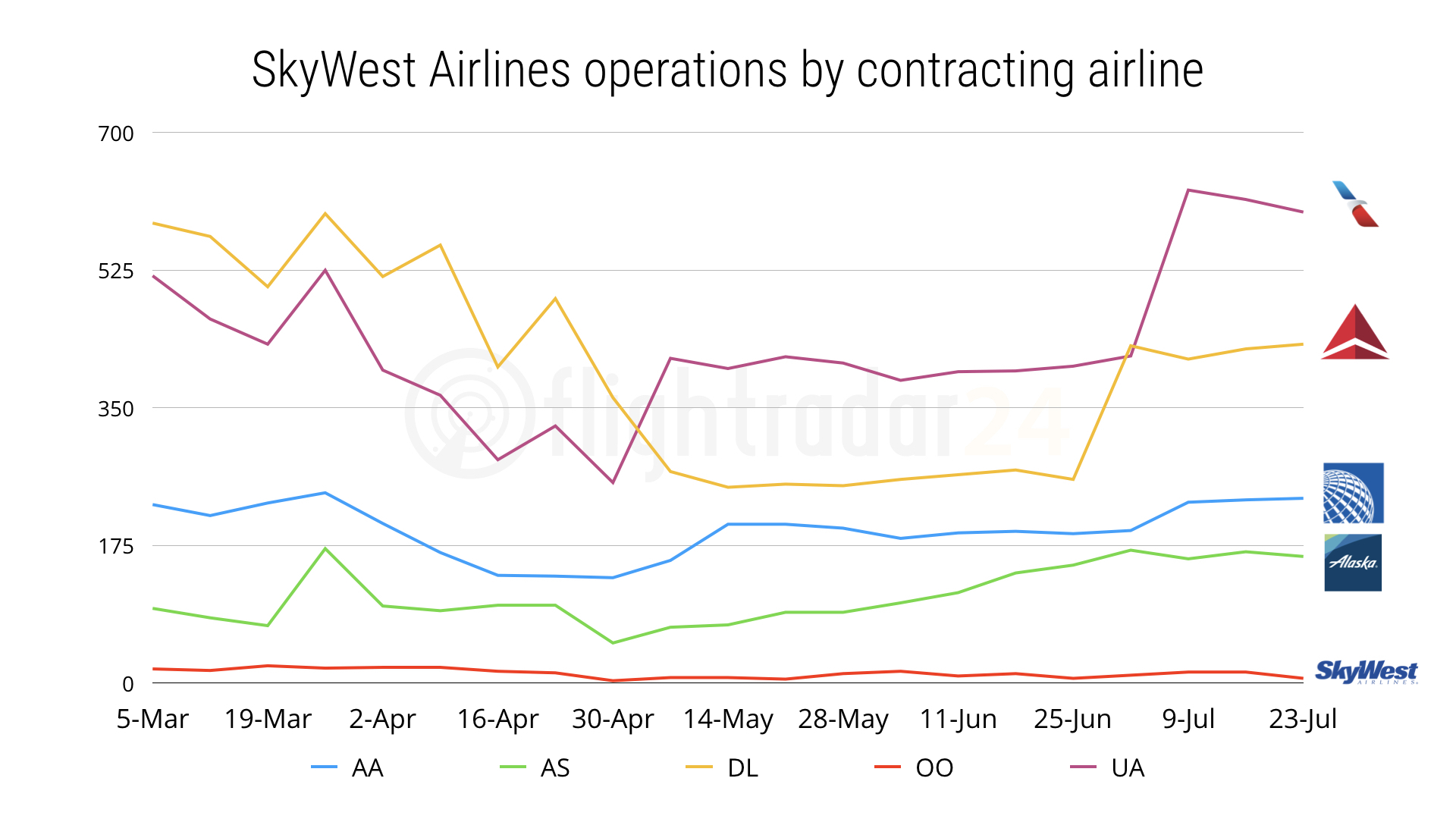 Skywest flights data