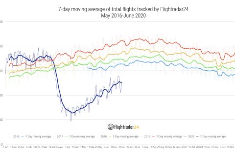 Total Flights Year by Year 2016-2020