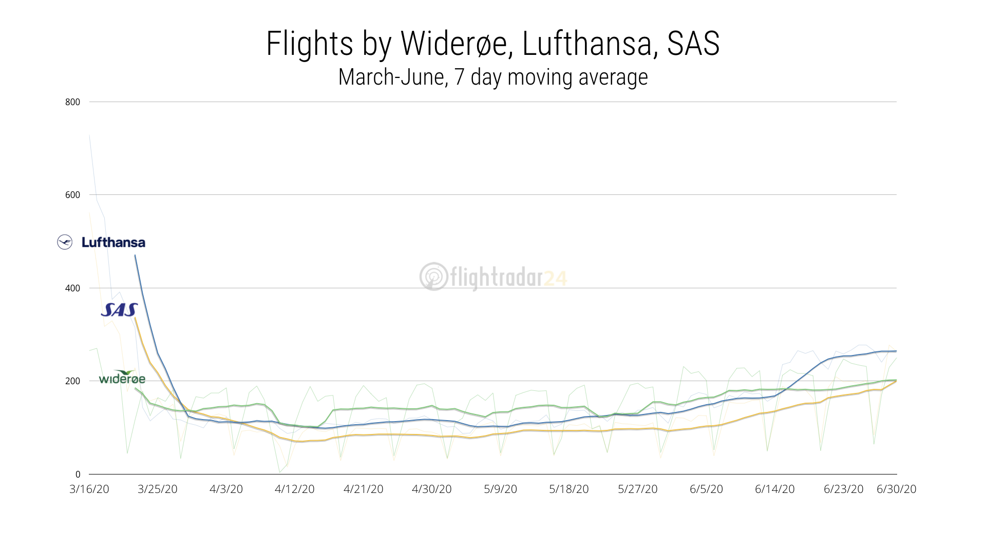 Flights by Wideroe, Lufthansa, and SAS from 16 March to 30 June