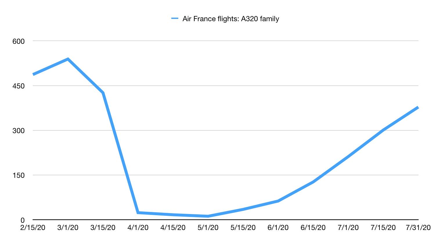 Air France A320 family flights graph